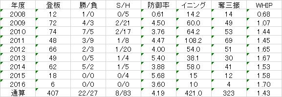 f:id:takegatari:20170109213004p:plain