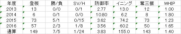 f:id:takegatari:20170111212918p:plain