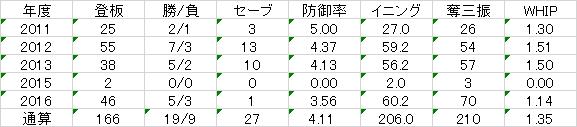 f:id:takegatari:20170112210537p:plain