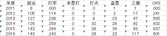 f:id:takegatari:20170113201845p:plain