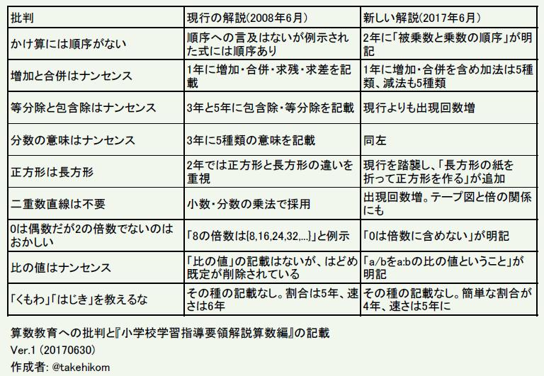 f:id:takehikoMultiply:20170705055439p:plain