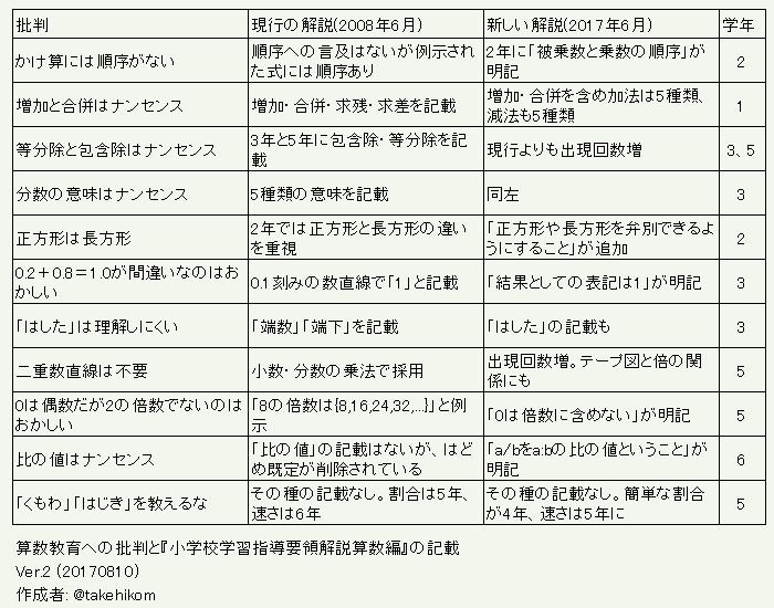 f:id:takehikoMultiply:20170810060550p:plain