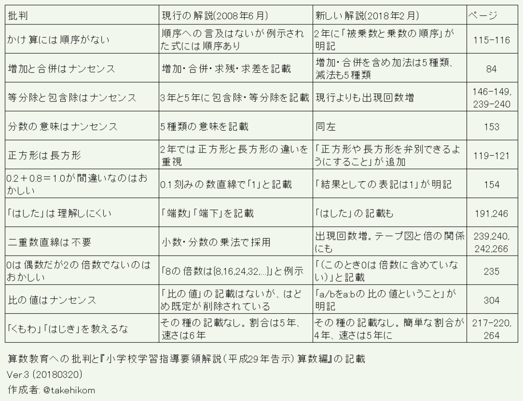 f:id:takehikoMultiply:20180320052633p:plain