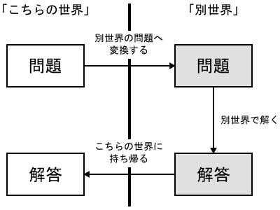 f:id:takehikom:20101125055753p:image