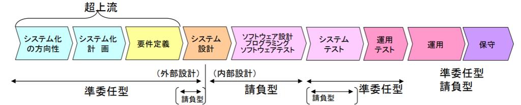システム開発のフェーズと契約種別