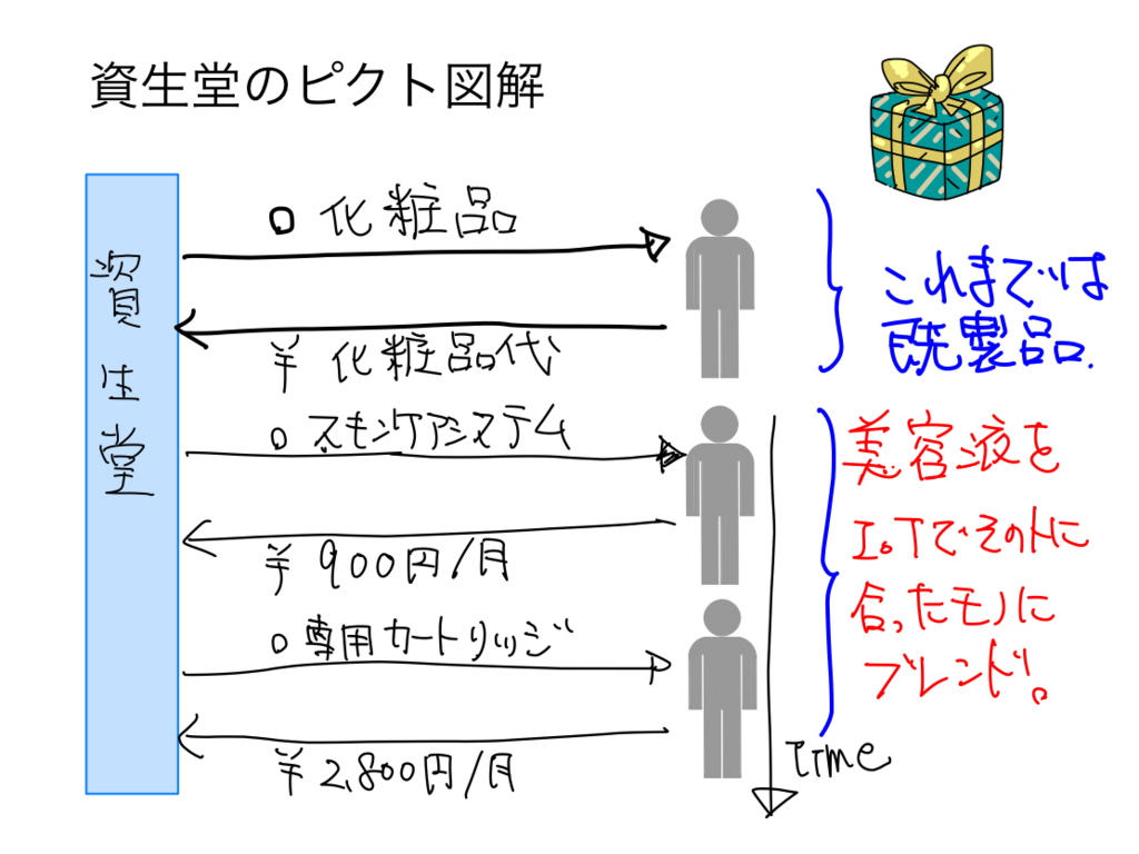f:id:takemako:20180712065149j:plain