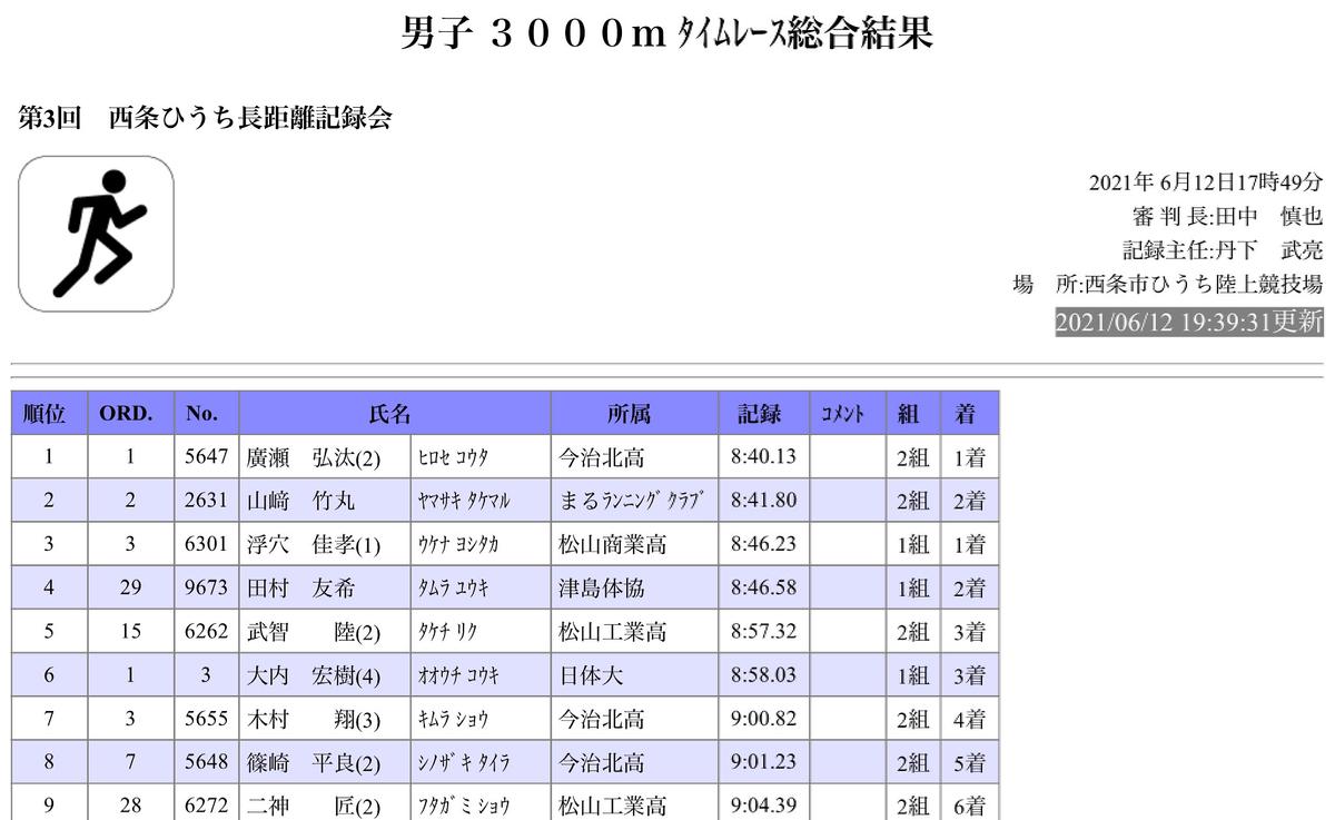 f:id:takemaru-yamasaki:20210614234839j:plain