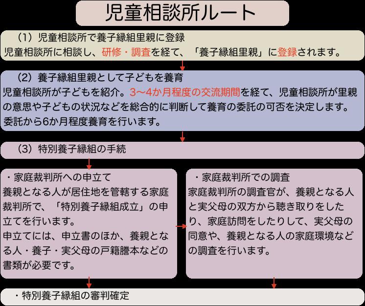 f:id:takenokolab:20190904163319p:plain