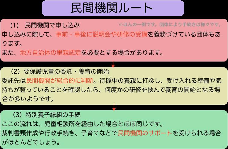 f:id:takenokolab:20190904163423p:plain
