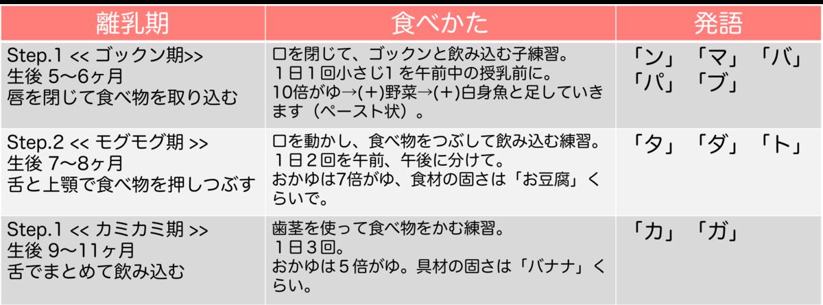 f:id:takenokolab:20190908113102p:plain
