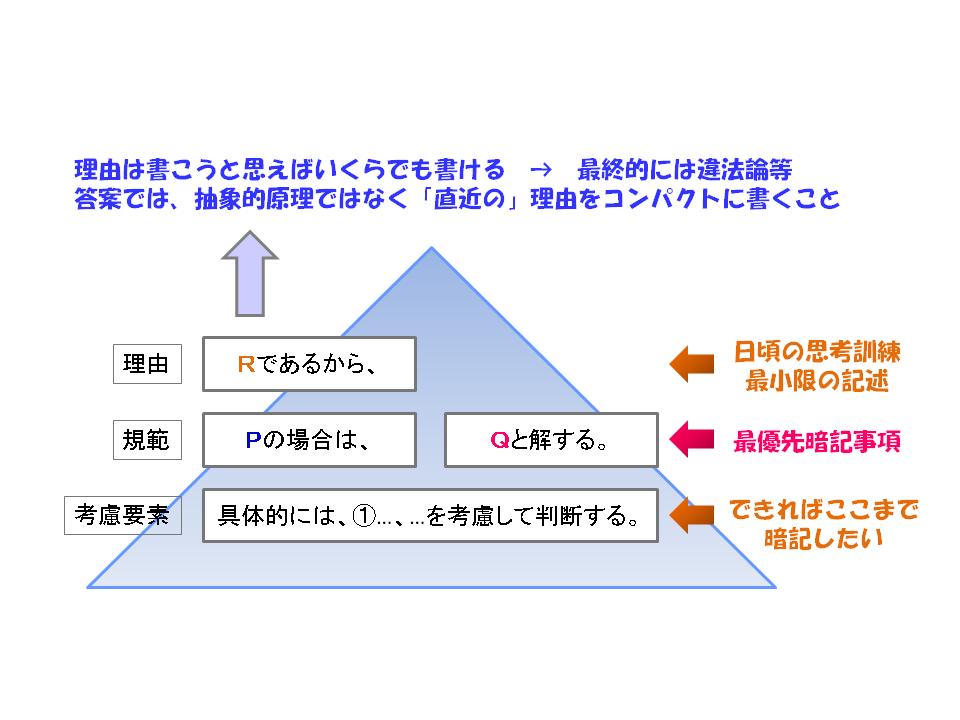 f:id:takenokorsi:20150830180446p:plain