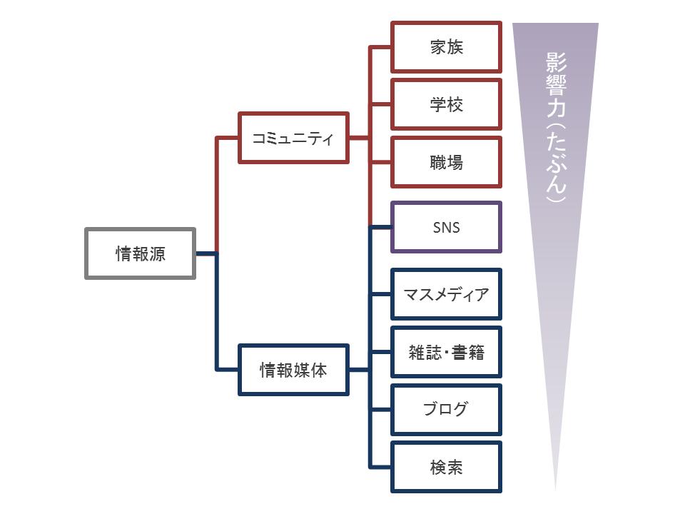 f:id:takenokorsi:20170717214121p:plain