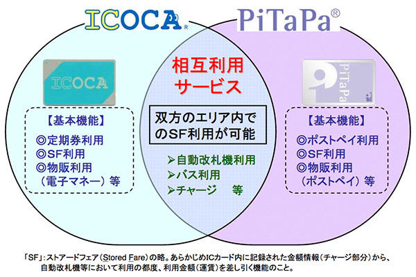 ICOCAとPiTaPa相互利用