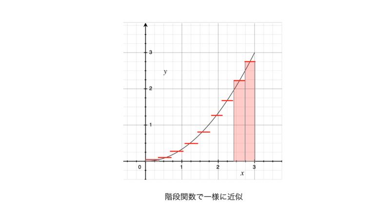 f:id:taketo1024:20150510224144p:plain