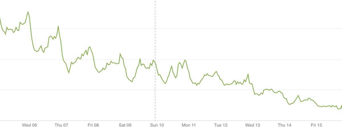 Logs-Based metrics のグラフ
