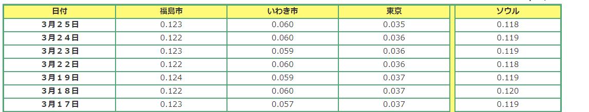 直近1週間の日本・韓国の放射線量比較