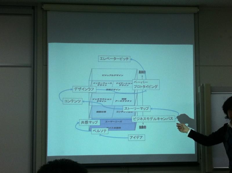 f:id:takigawa401:20121123214809j:image