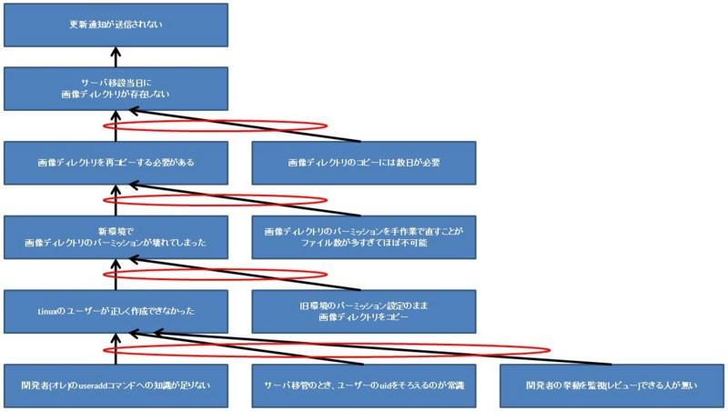 f:id:takigawa401:20151223110253j:image
