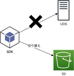 SDK切り替えイメージ