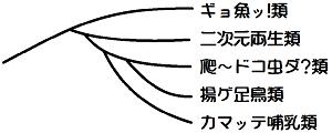 ブログ進化分類図