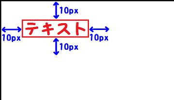 margin:10px;を説明した図