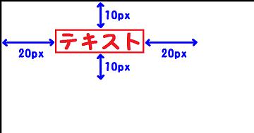 margin:10px 20px;を説明した図
