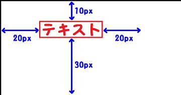 margin:10px 20px 30px;を説明した図