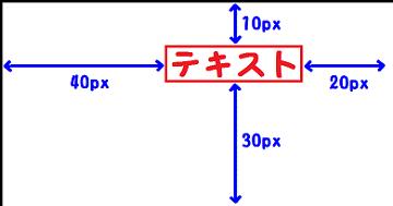 margin:10px 20px 30px 40px;を説明した図