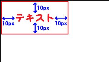 padding:10px;を説明した図