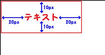 padding:10px 20px;を説明した図