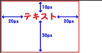 padding:10px 20px 30px;を説明した図