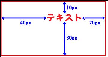 padding:10px 20px 30px 40px;を説明した図
