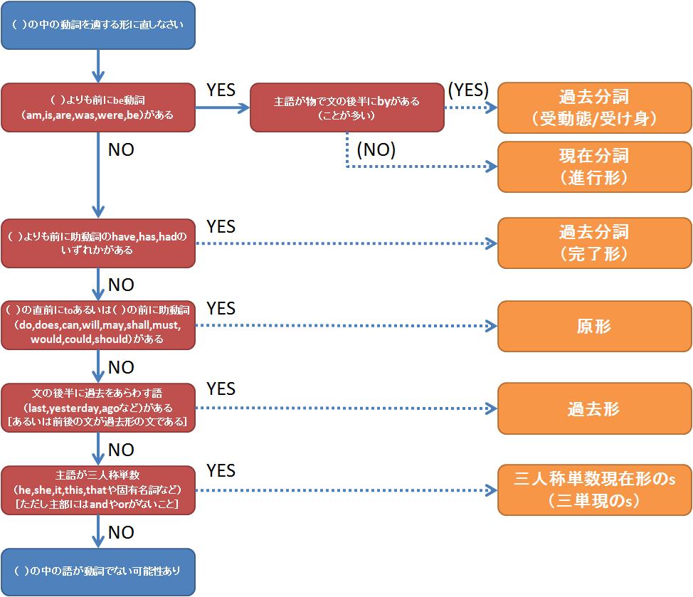 動詞変化診断チャート