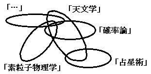 天文学と素粒子物理学と確率論というそれぞれの対象領域の一部が重なり合い、占星術は天文学とだけ重なり合うところのある図。