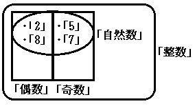 偶数と奇数が自然数に、そして自然数が整数に包摂されている図