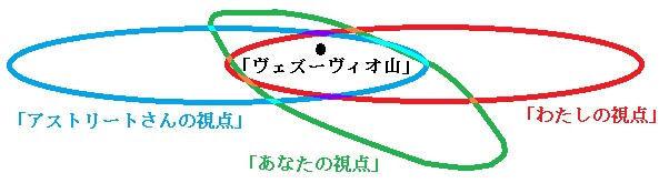 ヴェズーヴィオ山という対象がわたしとあなたとアストリートさんというそれぞれの意味の場が重なり合うところに内包されている図