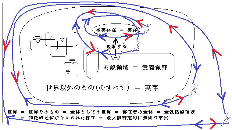 実在論の目、反実在論の目、新実在論の目、形而上学の目のそれぞれから各領域を囲むように矢印が両方向に伸びている図