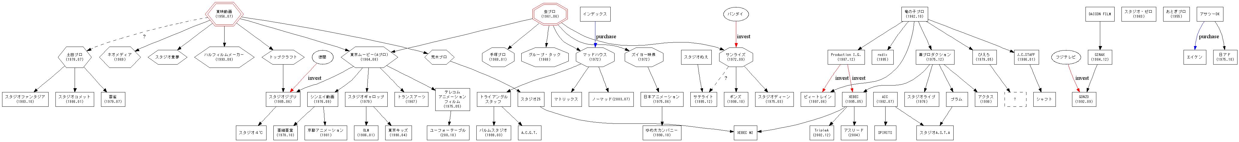 アニメスタジオの系譜