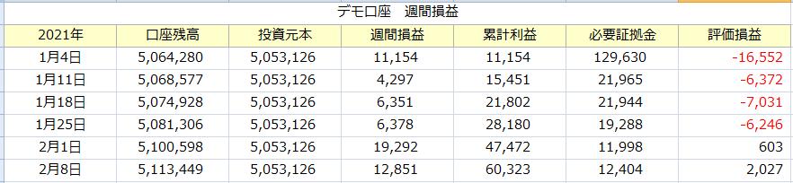 f:id:tako-no-mori:20210213085908p:plain