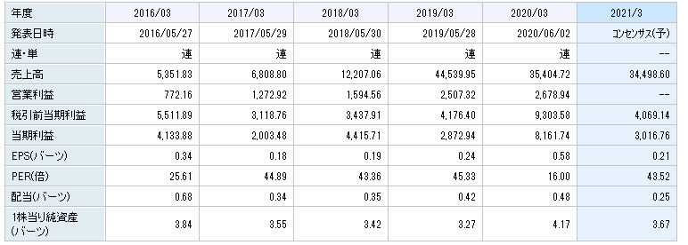 f:id:tako-no-mori:20210303093156p:plain