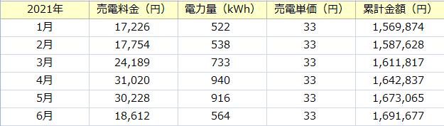 f:id:tako-no-mori:20210625092125p:plain