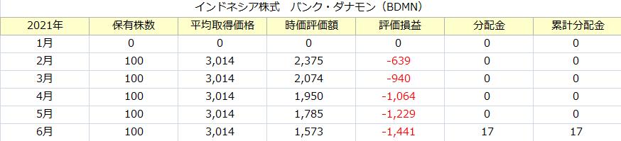 f:id:tako-no-mori:20210630074730p:plain