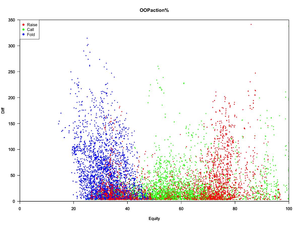 piosolverの使い方(SB3betpotの例) - 統計は冷酷だ