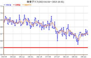 体重グラフ 2013/10/01