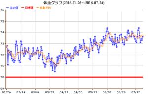 体重グラフ 2016/07/24