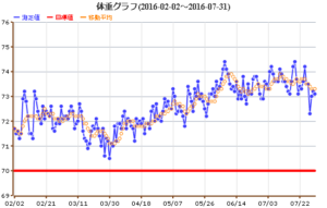 体重グラフ 2016/07/31