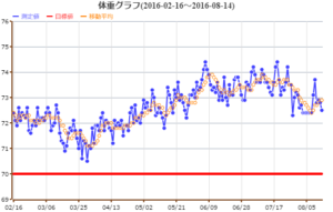 体重グラフ 2016/08/14