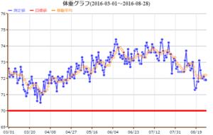 体重グラフ 2016/08/28