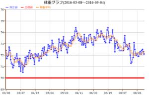 体重グラフ 2016/09/04