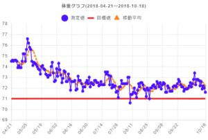 体重グラフ 2018/10/18